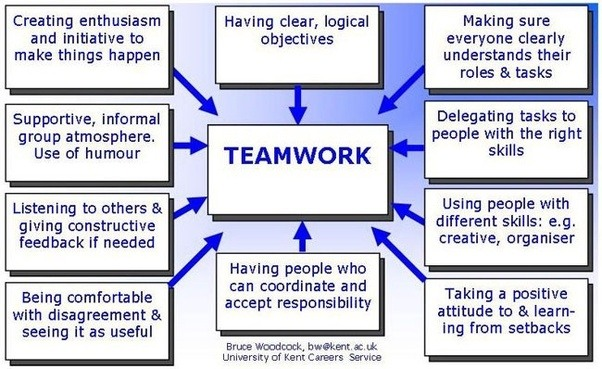 What Are Some Ways To Improve Group Work? Quora