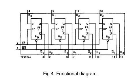 How to construct a 4-bit right shift register using the