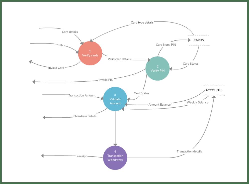 medium resolution of dfd diagram
