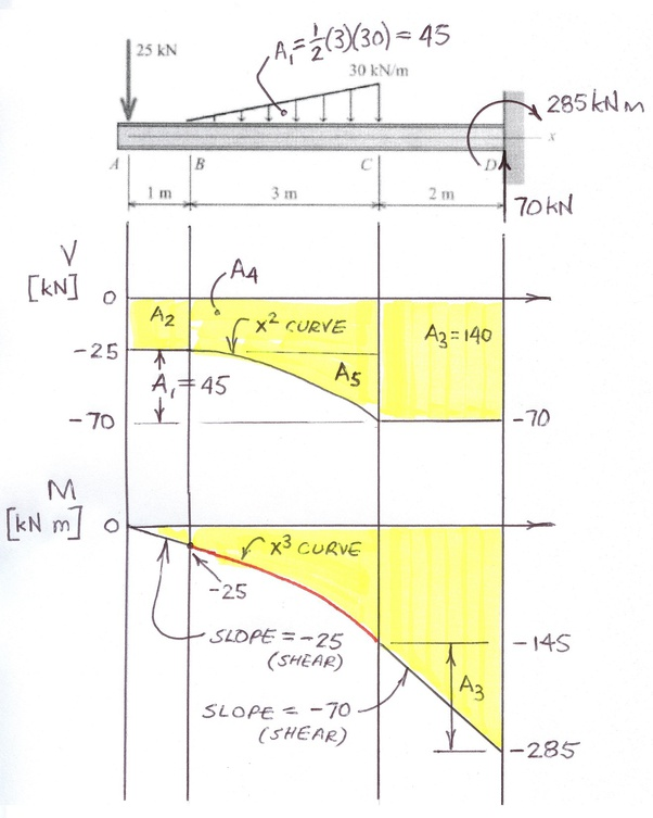 Sfd Bmd Gate Questions : questions, Shear, Force, Bending, Moment, Diagrams, Shown, Figure, Below, Considering, Given, Load?, Quora