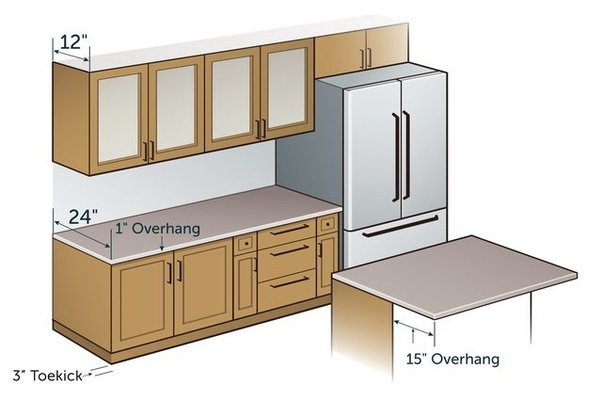 kitchen counter remodels with white cabinets what is a standard depth quora lower or base are 24 inches deep while upper wall 12 countertops typically overhang their