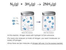 What is the reaction of nitrogen gas plus hydrogen gas
