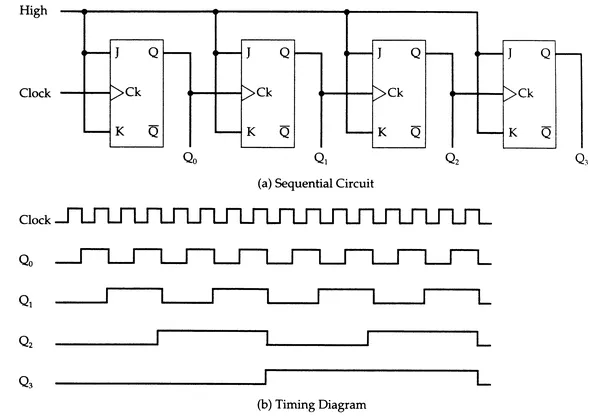 how to draw a timing diagram for circuit winnebago motorhomes wiring diagrams if i have an 8 khz square wave clocks and 5 bit ripple counter, what is the frequency of ...
