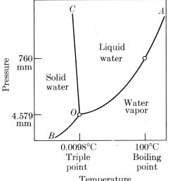 the formation of a new phase requires a driving force usually a reduction in free energy however at the temperature of phase change 100 degree c  [ 1013 x 1129 Pixel ]