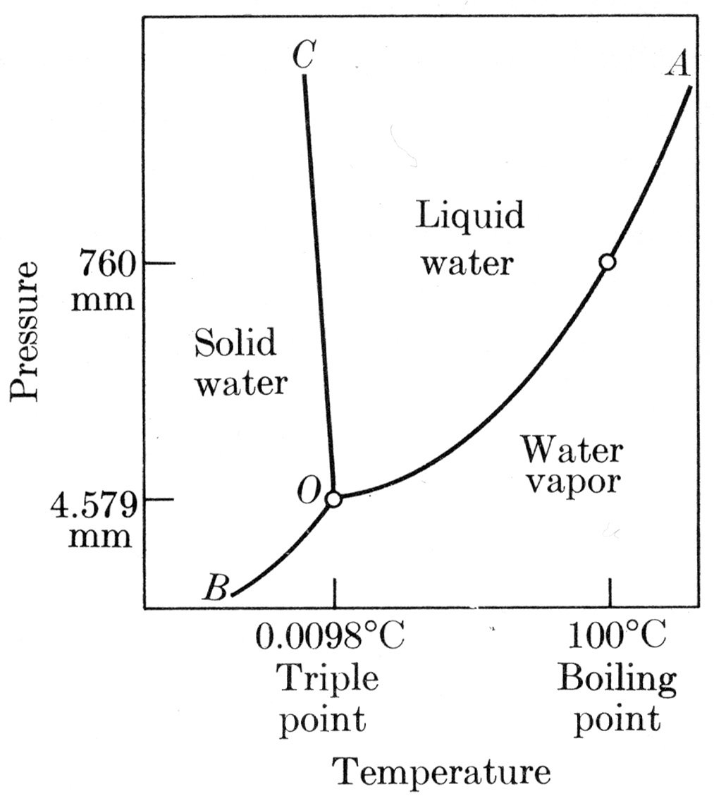 hight resolution of  the formation of a new phase requires a driving force usually a reduction in free energy however at the temperature of phase change 100 degree c