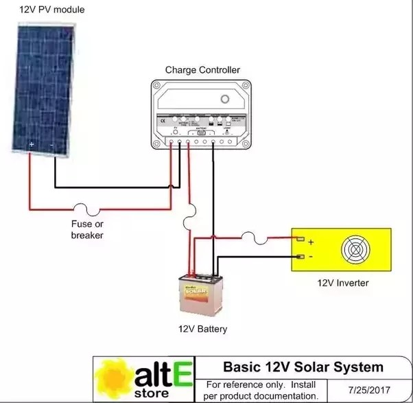 solar panel wiring diagram left side brain functions what are the components needed for an off grid power system breaker charge controller battery bank inverter ac here s a very basic schematic simple