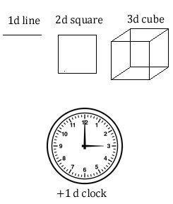 What is 1D, 2D, 3D, and 4D? How is it easily understood by