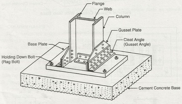 What is the use of column base plates while using steel