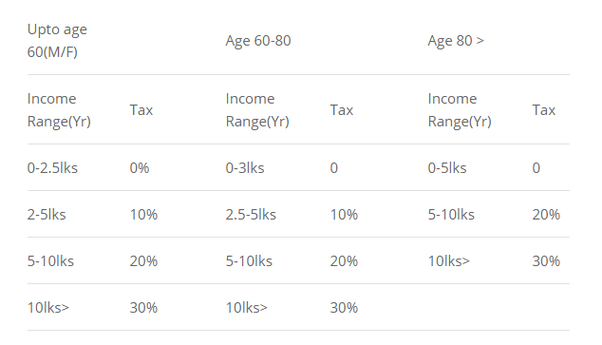 How is income tax calculated on intraday trading earnings