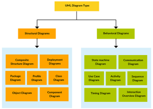 What are UML diagrams related to structural and behavioral modeling respectively?  Quora