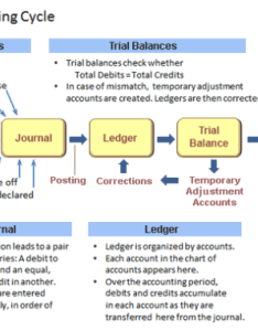 Here is complete accounting cycle also what the purpose of preparing ledger accounts in quora rh