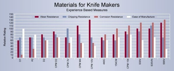 Chart Grades Knife Steel