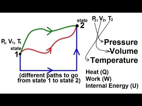 Why do we write the second law of thermodynamics as [math