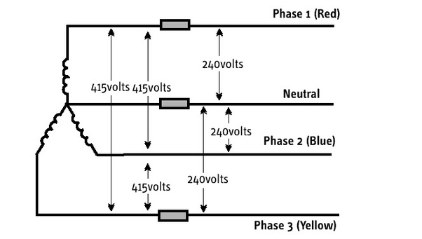 2 phase transformer wiring diagram fungus cell labeled what is difference between line to voltage and neutral the 415v figures are known as or voltages while 240v