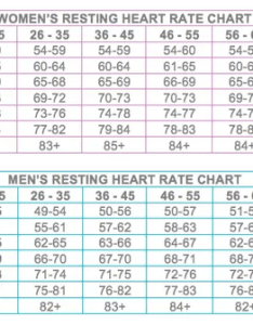 It might be of interest to you that in swedish men followed up after their fitness had been evaluated by braked cycle test when they at yo also what is ideal heart rate bpm  normal person quora rh