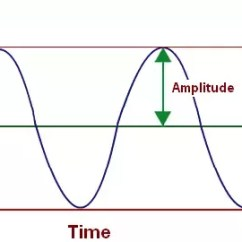 Mechanical Wave Diagram Wiring Household Plug How Are Electromagnetic Waves And Different Quora One Important Difference Is That The Amplitude Of A Real Number Actual Length Changes Continually