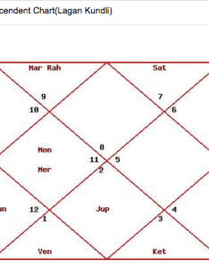 The difference between two systems of calculating orbital positions is that vedic system uses sidereal zodiac and most western astrologers use also what should we prefer astrology or quora rh