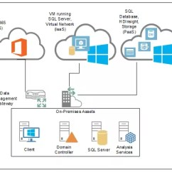 Saas Architecture Diagram Micro Usb B Wiring Azure Online What Is The Server And Network Of Microsoft Quora Refrence