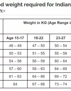 Please refer the attached chart of weight and height required to join indian armed forces also what is maximum acceptable for  male  tall rh quora