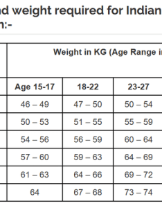 What is the maximum acceptable weight for  male    tall to join army height chart also rh baltrel