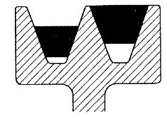 What is the difference between a B groove and C groove