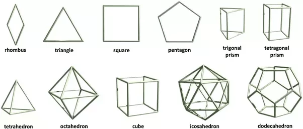 What's the difference between a polytope, a polygon and a