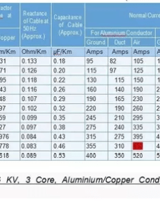 We can see from the below table also that short circuit capacity of sqmm cable is ka which more than our fault level how to calculate size  ht quora rh