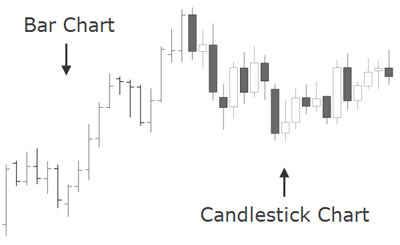 Is it important to learn candlesticks chart pattern to be