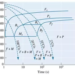 4140 Steel Phase Diagram Fisher Minute Mount 2 Plow Wiring What Is The Difference Between Cct And Ttt Curve By An Easy Example End Products Are Usually Martensite Or Pearlite Depending On Cooling Media As Well Material Of Components Fully Bainitic Structure Cannot Be