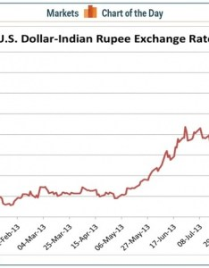 This stable also how has the rupee inr been against usd in last rh quora