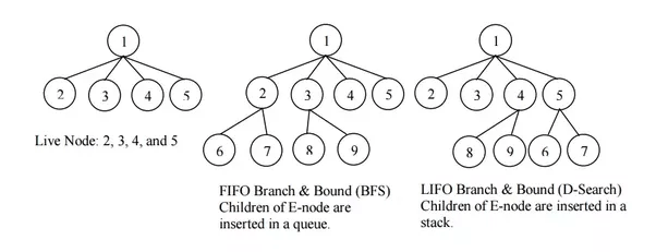 What are the differences between LIFO and FIFO branch and