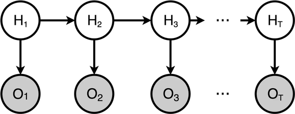What is the difference between Markov Chain, Bayesian