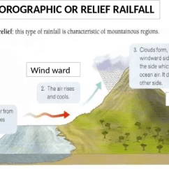 Frontal Rainfall Diagram Intermatic Sprinkler Timer Wiring What Are The Types Of Quora Ideal Condition For Heavy Orographic Is A High Relatively Continuous Mountain Frontier Boundary Close To Coast And Winds From Off Warm