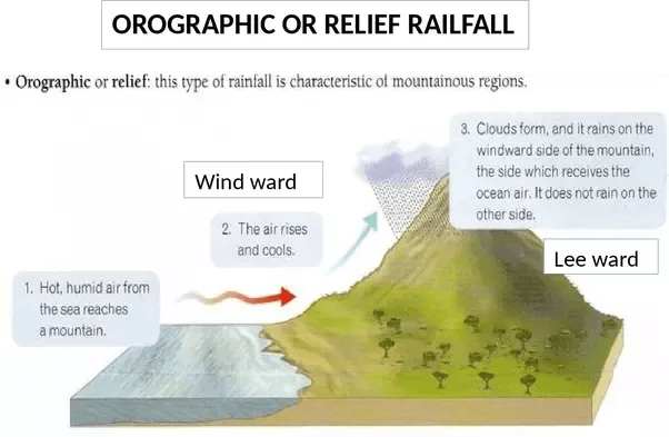 frontal rainfall diagram 2000 bmw 323i parts what are the types of quora ideal condition for heavy orographic is a high relatively continuous mountain frontier boundary close to coast and winds from off warm