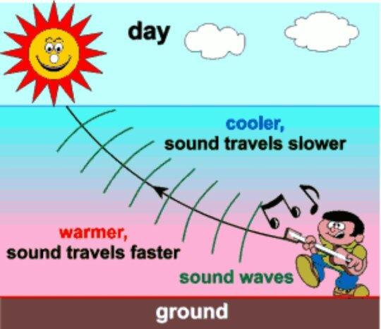 Why does speed of sound increase with temperature? As ...