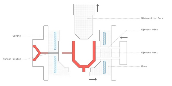 What is the working principle of an injection molding