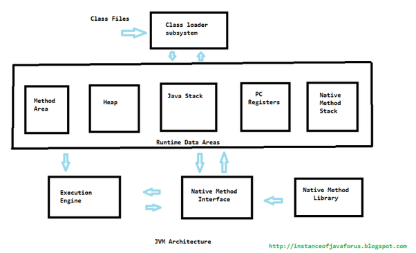 jvm architecture in java with diagram cat vr6 wiring what is the importance of dot class files quora 1 method area virtual machine
