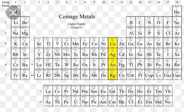 Pdf Periodic Table Metals Nonmetals And Metalloids