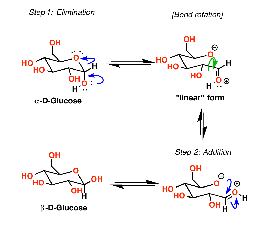 hight resolution of in aqueous solution the cyclic hemiacetal forms of sugars reach equilibrium with the straight chain linear forms beginning with a pure sample of