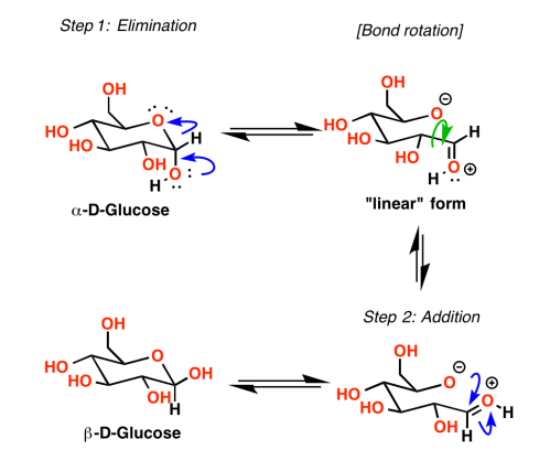 small resolution of in aqueous solution the cyclic hemiacetal forms of sugars reach equilibrium with the straight chain linear forms beginning with a pure sample of