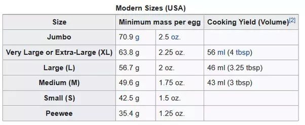 Image result for weight of eggs
