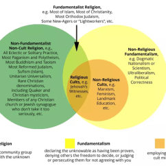 Christianity Vs Islam Venn Diagram Ford F150 Radio Wiring What Are The Significant Differences Between A Church And Cult This Pertains Not Only To Christian Religion As Implied By But All Fundamentalism Cults