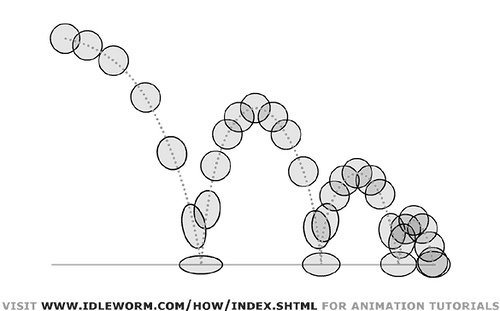 What is the formula for the shape of a bouncing ball