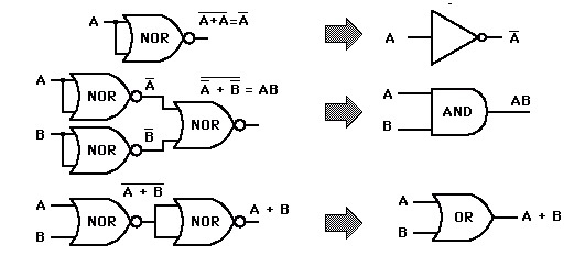 A NAND gate calculates the function NAND (x; y) = ┐ (x ^ y