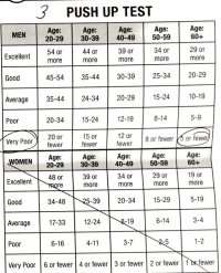 How many pushups is the average person expected to be able ...