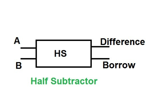 Which gate is added to a half adder circuit to make it