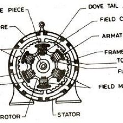 Shunt Motor Wiring Diagram 94 Jeep Cherokee Radio What Is Armature Winding In Alternator? - Quora