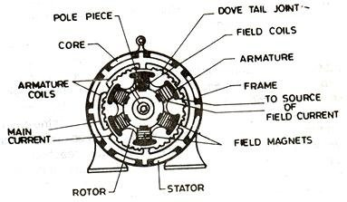 shunt motor wiring diagram skull mandible what is armature winding in alternator? - quora