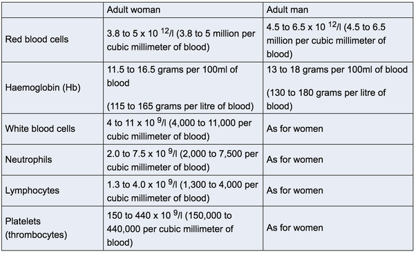 What is the percentage of haemoglobin in blood  Quora
