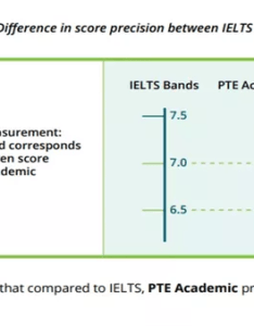 This plays  huge role during the admissions as it provides institutes with more accurate measure of academic english and ensures better transparency also how to convert pte score ielts quora rh